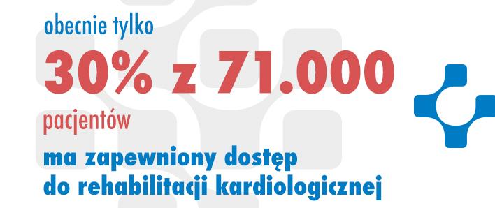 Telerehabilitacja kardiologiczna